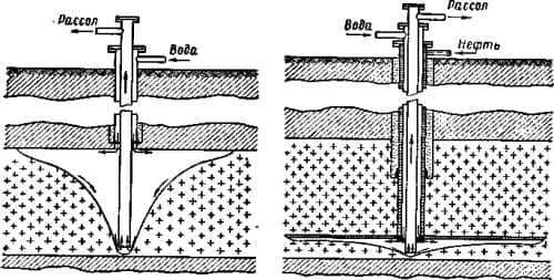 Схема выщелачивания бишофита