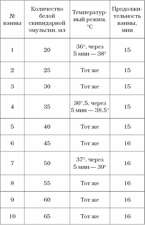 Техника применения скипидарных ванн