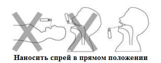 Применение спрея для горла